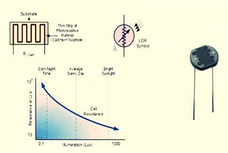 الحساسات (المجسات) Sensors