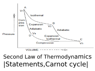 Second Law of Thermodynamics.
