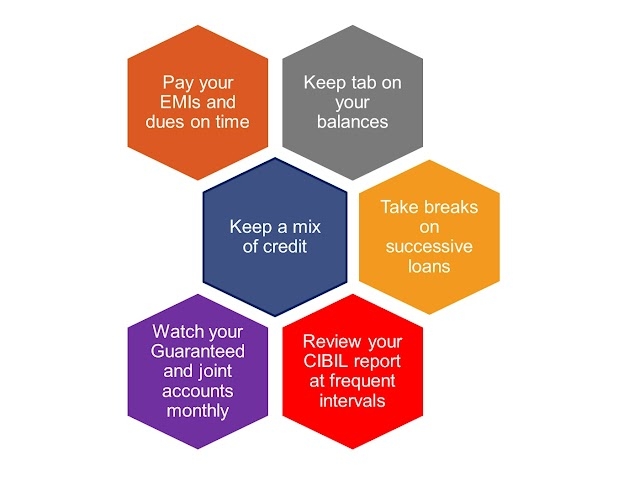 6 Smart ways to improve your CIBIL Score   Increase your credit score quickly 