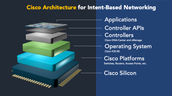 Cisco Certifications, Cisco Learning, Cisco Study Materials, Cisco Online Exam, Cisco Networks