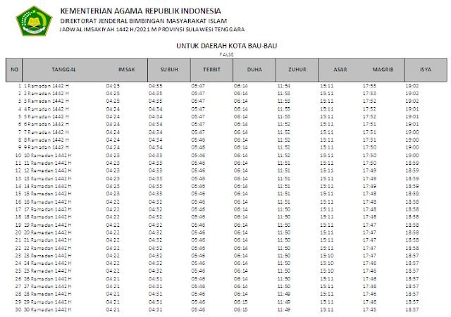 Jadwal Imsakiyah Ramadhan 1442 H Kota Bau-bau, Provinsi Sulawesi Tenggara