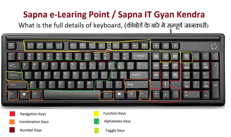 कीबोर्ड के बारे में सम्पूर्ण जानकारी (what is the full details keyboard )