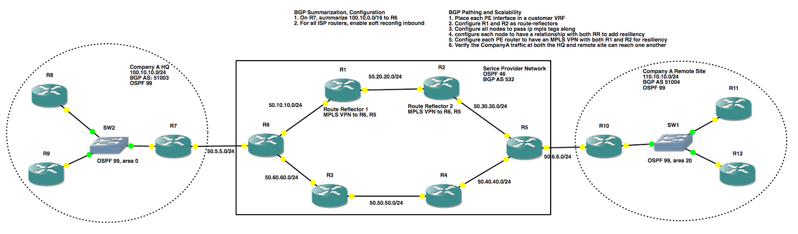 Kyler Middleton: CCIE Route/Switch v5 GNS3 Lab: BGP Pathing