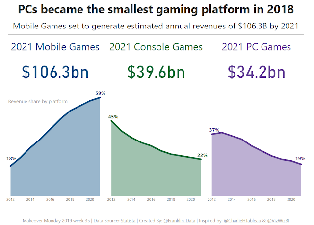 Makeover Monday: PCs to Become the Smallest Gaming Platform in 2018