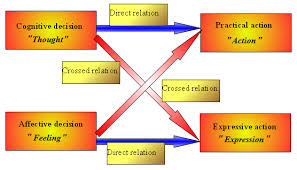 Interpersonal Communication: Definition, Concepts, Types and Effective Theories.