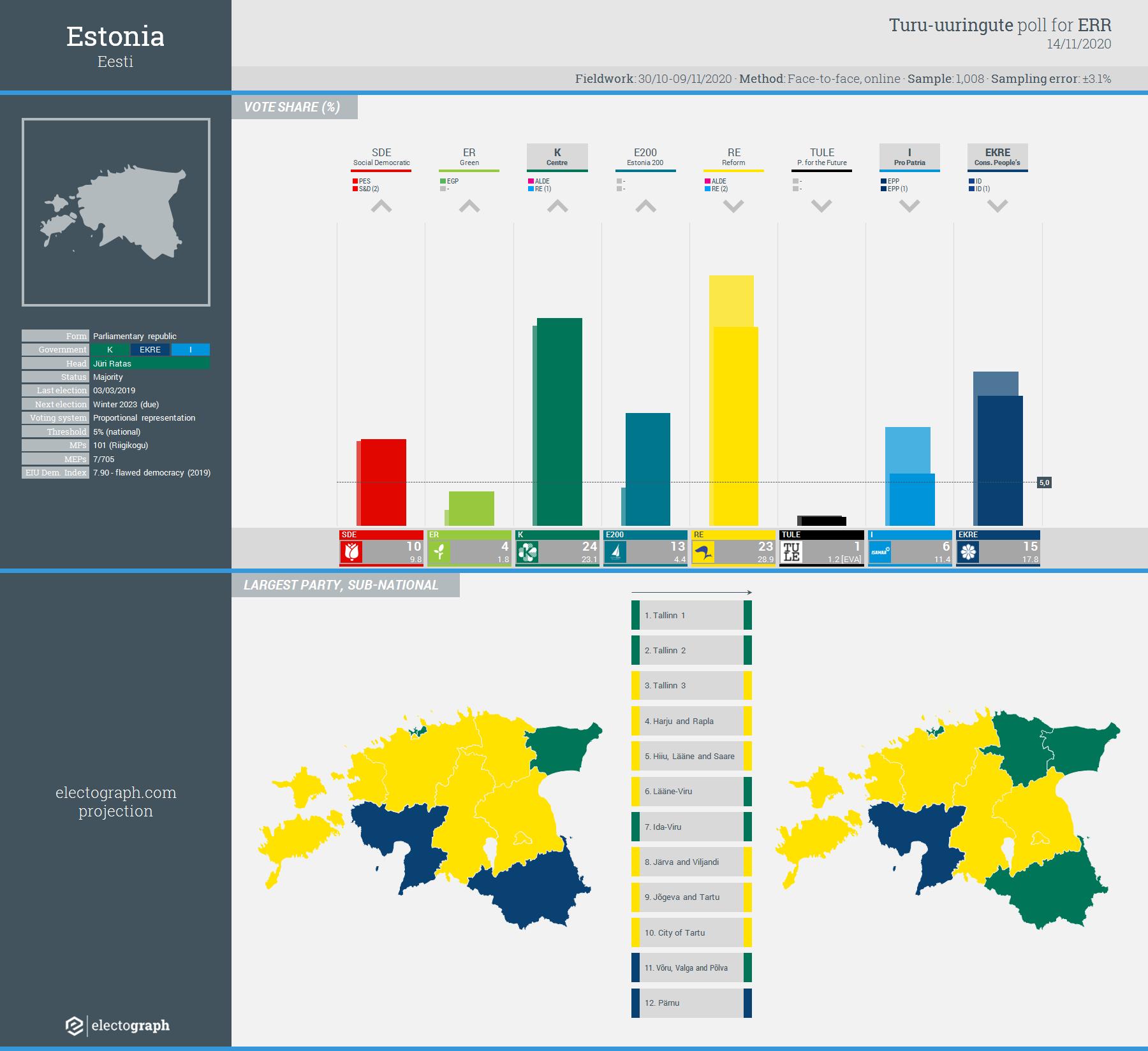 ESTONIA: Turu-uuringute poll chart for ERR, 14 November 2020