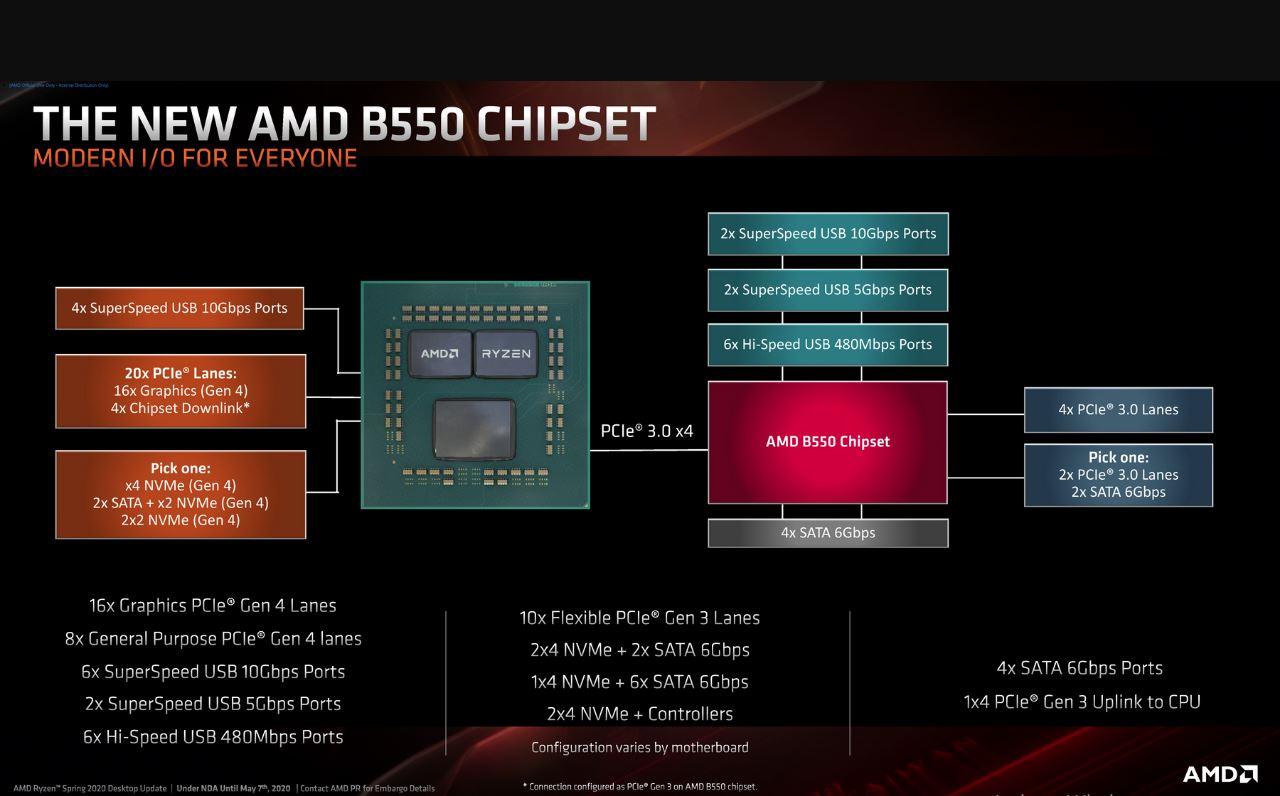 AMD PCIe 4.0 new  B550 chipset revealed