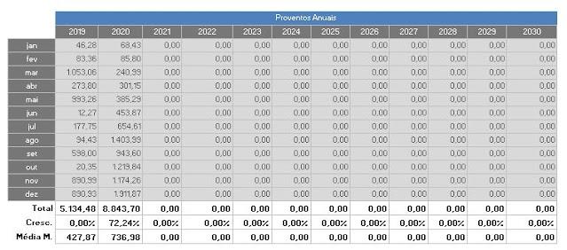 Tabela 2: Comparativo Anual dos Dividendos