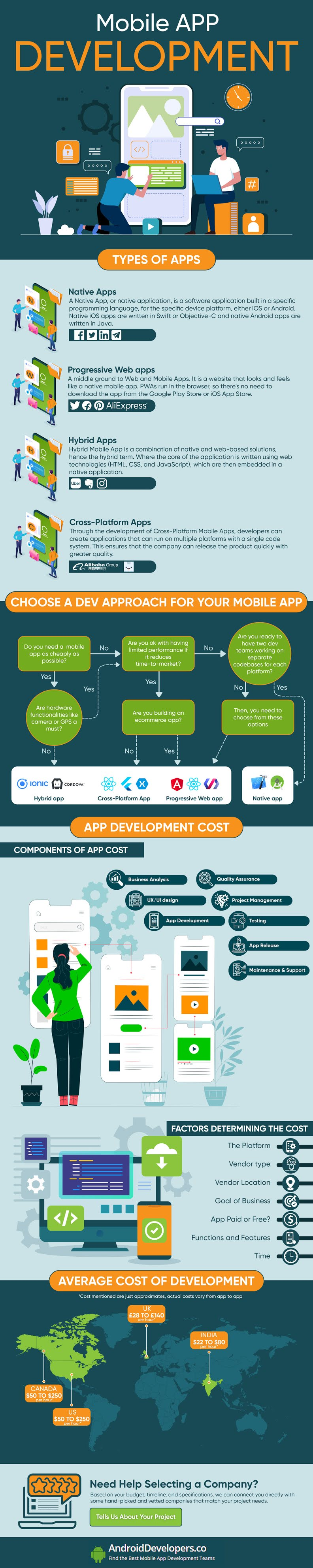 Mobile APP Development #infographic #Technology #infographics #Apps #Mobile APP #APP Development