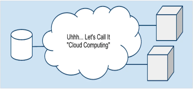 Cloud computing as a term has been around since the early 2000s, but the concept of computing-as-a-service has been around for a long, long time - back in the 1960s, when computer offices allowed companies to hire time on the mainframe , rather than buying for themselves.
