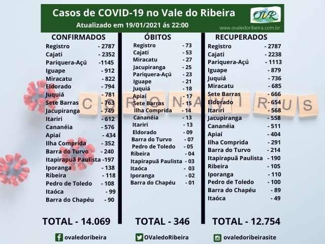 Vale do Ribeira soma 14.069 casos positivos, 12.754 recuperados e 346 mortes do Coronavírus - Covid-19