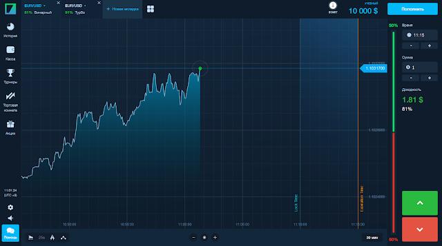 Binarium - торговая платформа