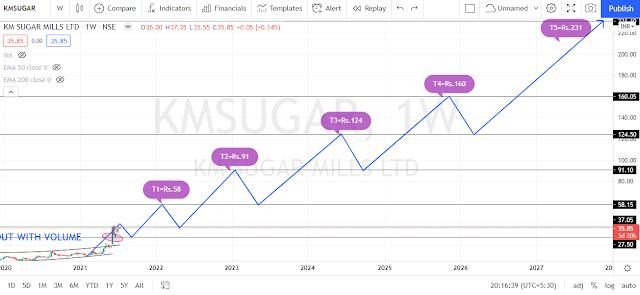 K M Sugar Mills Ltd Share Price Target 2022, 2023, 2024, 2025, And 2030