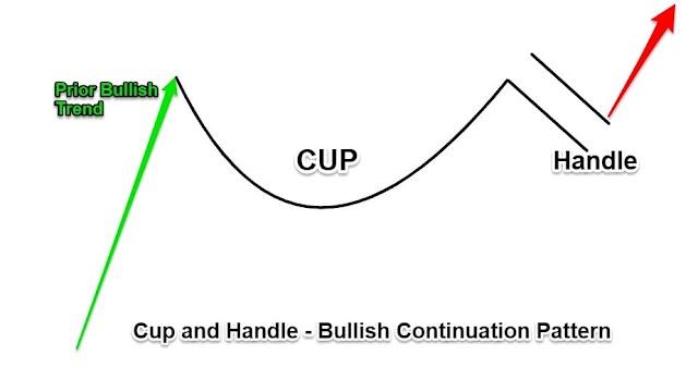 เทรด์ฟอเร็กซ์วิธี Cup and Handle หากไม่มีแนวรับแนวต้านที่แน่นอน
