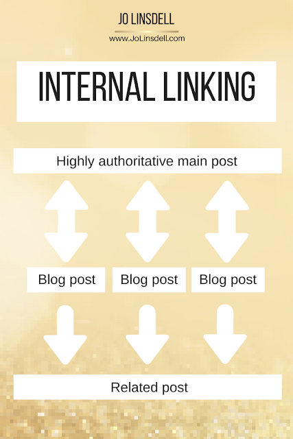 Blog Audit Challenge: Links. How to build internal links #BookBloggers #Blogging