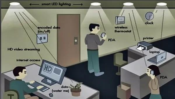 What is lifi in Hindi, Li-Fi क्या है? Li Fi का उपयोग कैसे करे