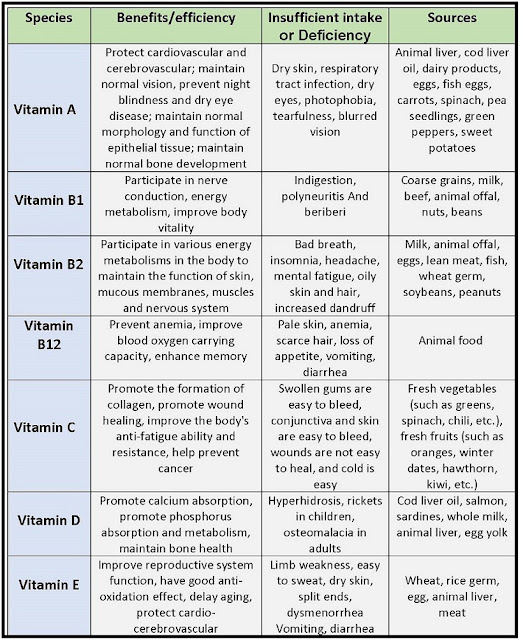 alt=vitamins-vitamins-functions-vitamins-sources-vitamins-deficiency-chart-table-details