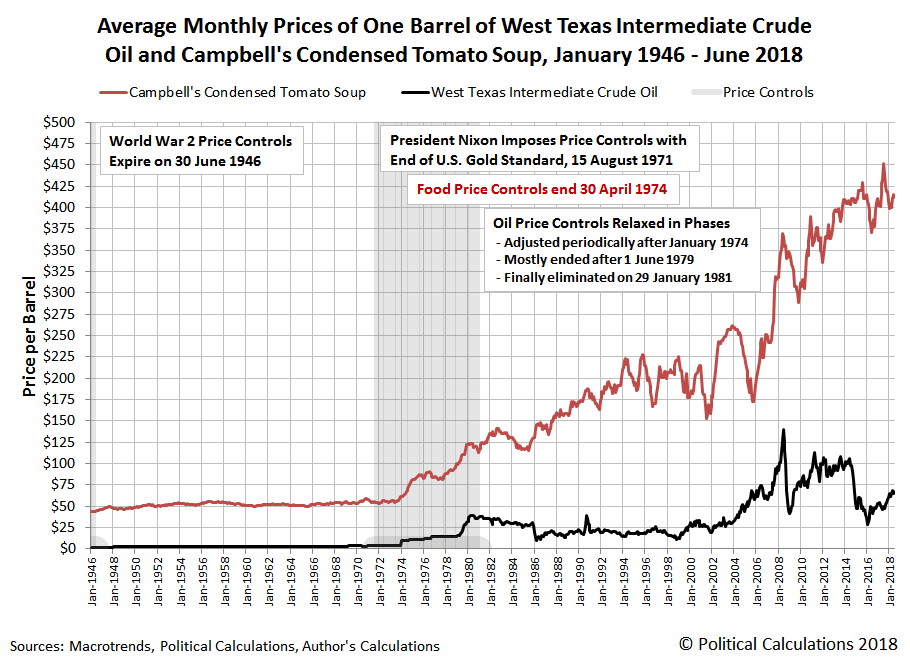 Nominal Average Monthly Prices of One Barrel of West Texas Intermediate Crude Oil and Campbell's Condensed Tomato Soup, January 1946 - June 2018