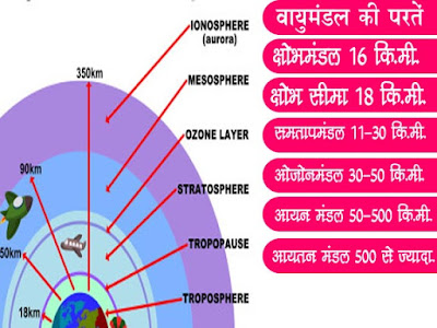 वायुमण्डल की संरचना |Layer of Atmosphere  in Hindi