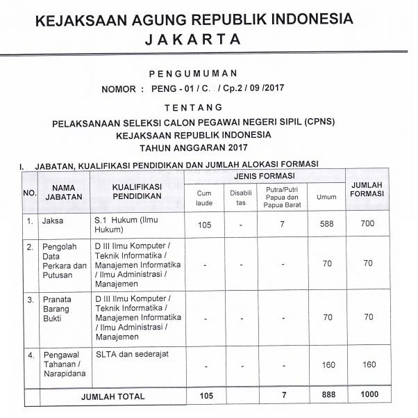 Lowongan Kerja CPNS Kejaksaan Republik Indonesia