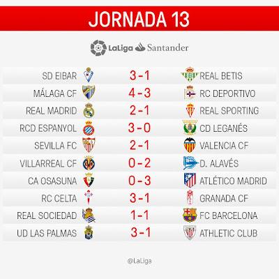 LaLiga Santander 2016/2017: Jornada 13