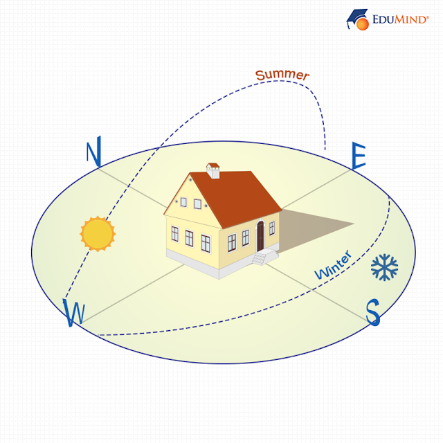 Building Orientation and Energy Efficiency