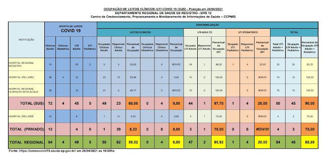 97,78 % da taxa de ocupação dos leitos de UTI do SUS (01vagas) e 75 %  particular (01 vaga) dos Hospitais do Vale do Ribeira (26/04)
