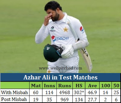 How long will Pakistan persist with Azhar Ali the batsman?