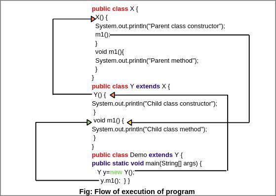 Dynamic Method Dispatch in Java | Example Programs