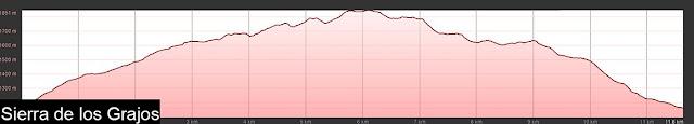 Perfil de la ruta señalizada por la Sierra de los Grajos