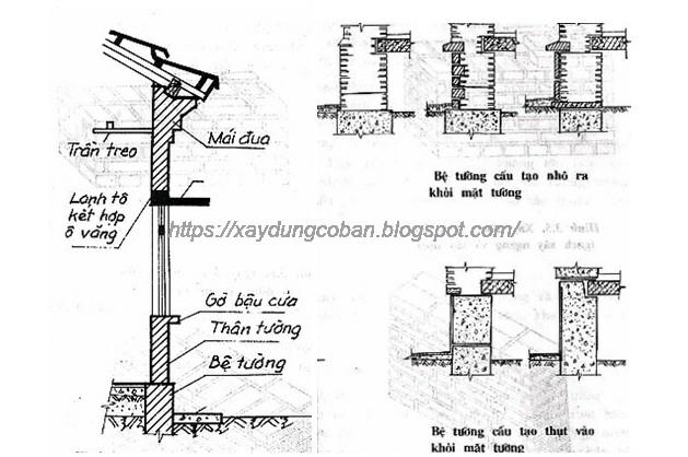 Các bộ phận của tường và Bệ tường