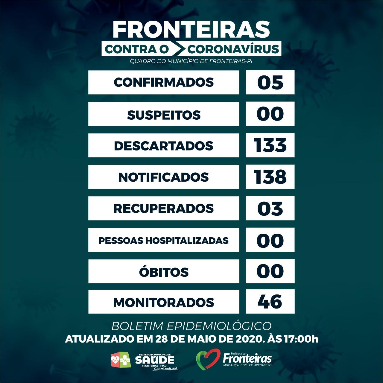 FRONTEIRAS (PI) - BOLETIM EPIDEMIOLÓGICO  DE 28/05/2020