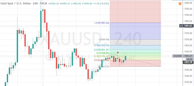 XAU/USD Ready for a Big Move on 17th Jan
