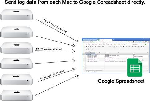 Logging data into Google Spreadsheet from node js | just for