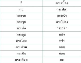เปิดเทอมนี้ต้องอ่านคล่อง น้องๆกำลังจะขึ้น ป.1 มาฝึกอ่านคำภาษาไทยพื้นฐานกัน