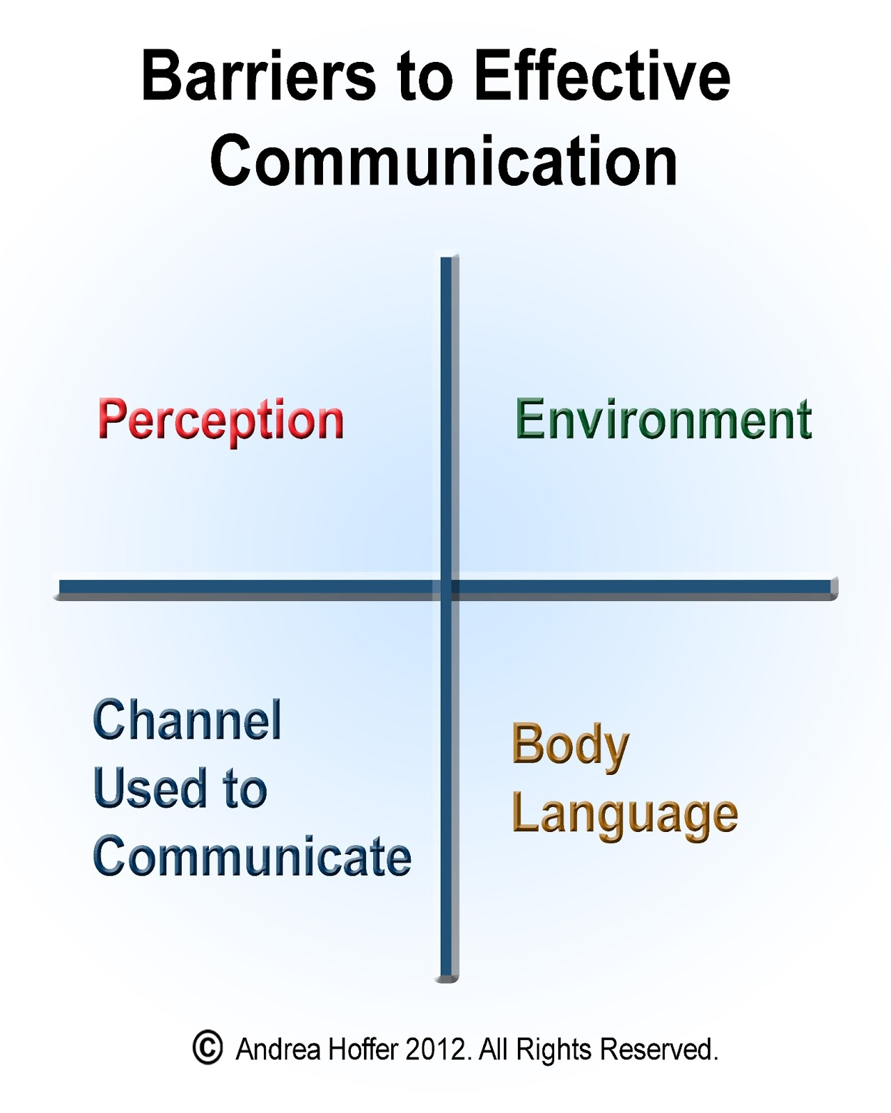 Top 10 Barriers to Effective Communication
