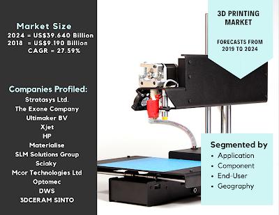 3d printing market analysis