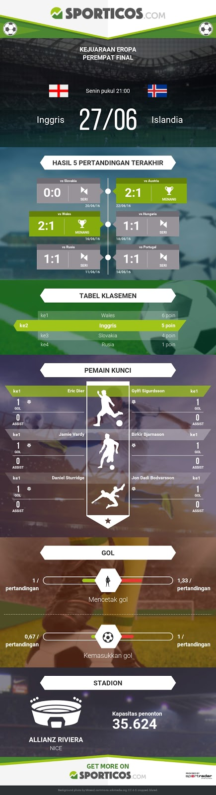 https://sporticos.com/id/2016-06-28/207573-pertandingan-inggris-vs-islandia