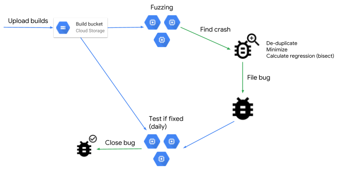 - fuzz 2Bpic - Google Online Security Blog: Open sourcing ClusterFuzz