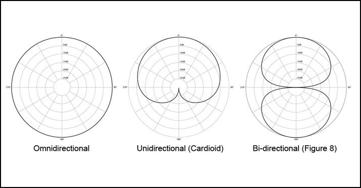 microphone-polar-pattern-omnidirectional-unidirectional-cardioid