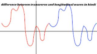 अनुप्रस्थ तथा अनुदैर्ध्य तरंगों में अंतर (Difference between transverse and longitudinal waves in Hindi )