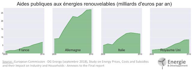 Soutien aux énergies renouvelables en France et dans les grands pays européens