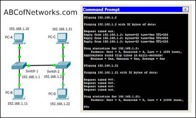 Introduction to Networking CCNA 1