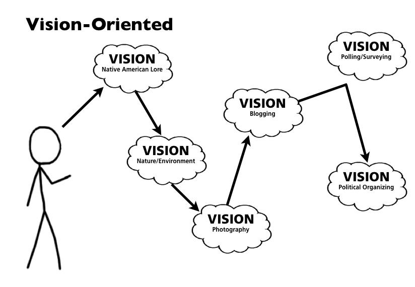BillHendricks.net: Are You Goal-Oriented or Vision