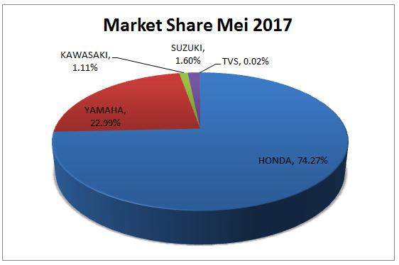 Market Share Motor Mei 2017