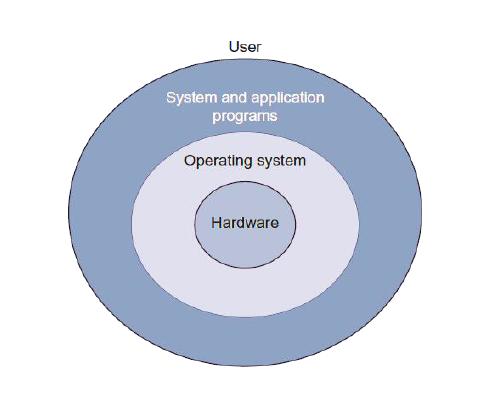 operating system tutorial