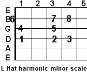 E flat harmonic minor guitar scale