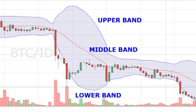 https://www.nyampling.com/2020/03/menggunakan-indikator-bollinger-band-bb.html