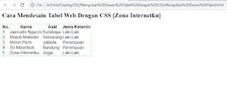 Cara Mendesain Tabel Web Menggunakan CSS