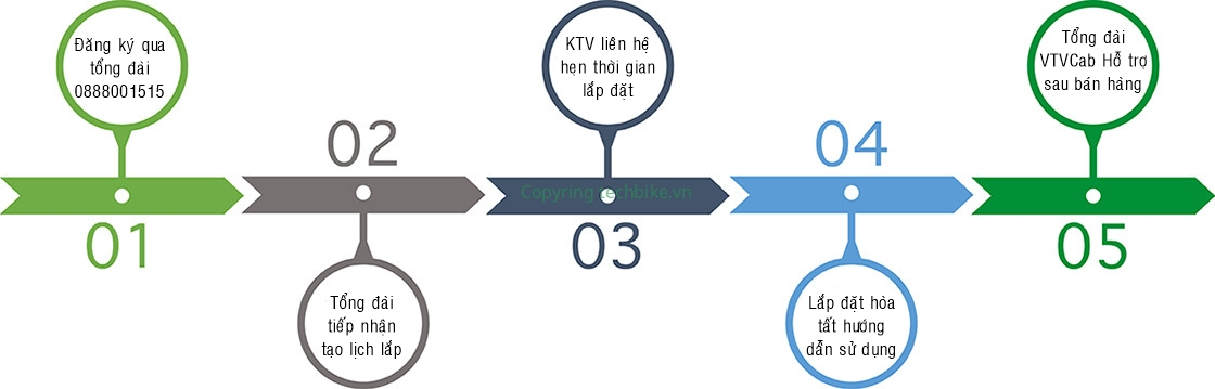 Các bước đăng ký dịch vụ Internet VTVcab